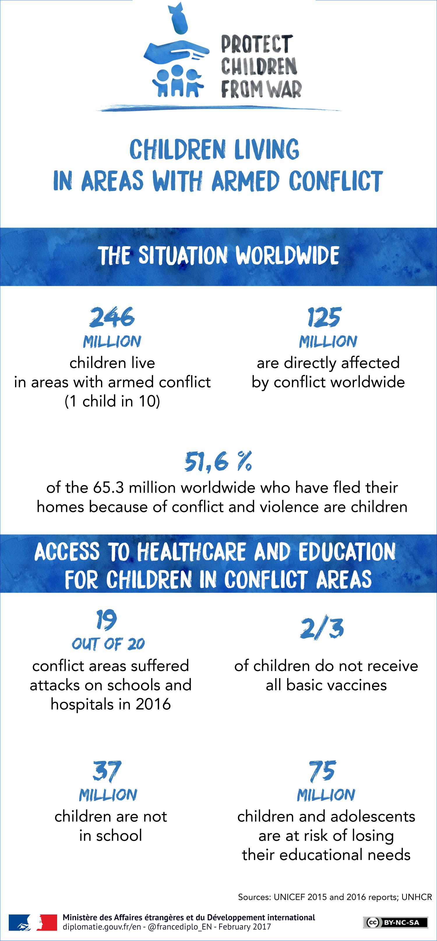 Protect children from war - JPEG